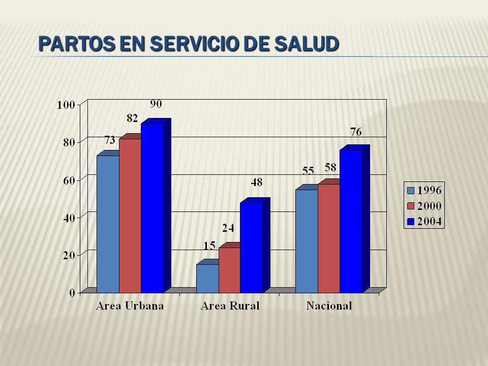PARTOS EN SERVICIO DE SALUD
