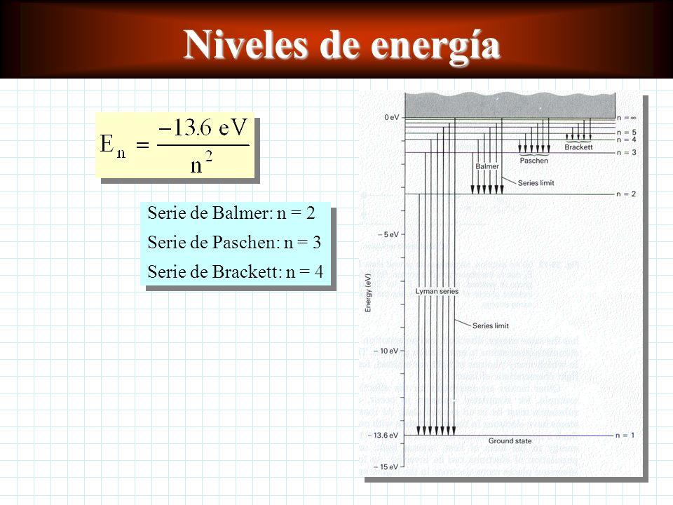 El átomo de Bohr Primer postulado de Bohr: Un electrón puede existir sólo en aquellas órbitas donde la cantidad de movimiento o momento angular es un