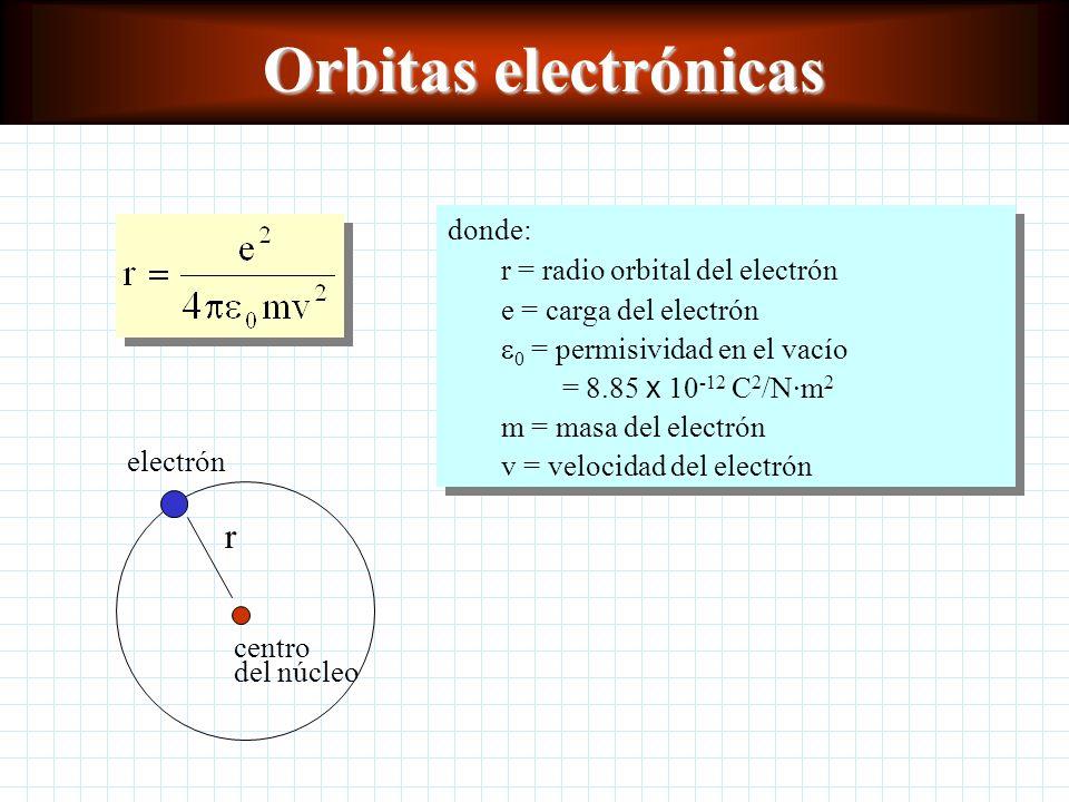 Ondas y partículas Louis de Broglie propuso que todos los objetos tienen longitudes de onda relacionadas con su cantidad de movimiento. Ecuación de de