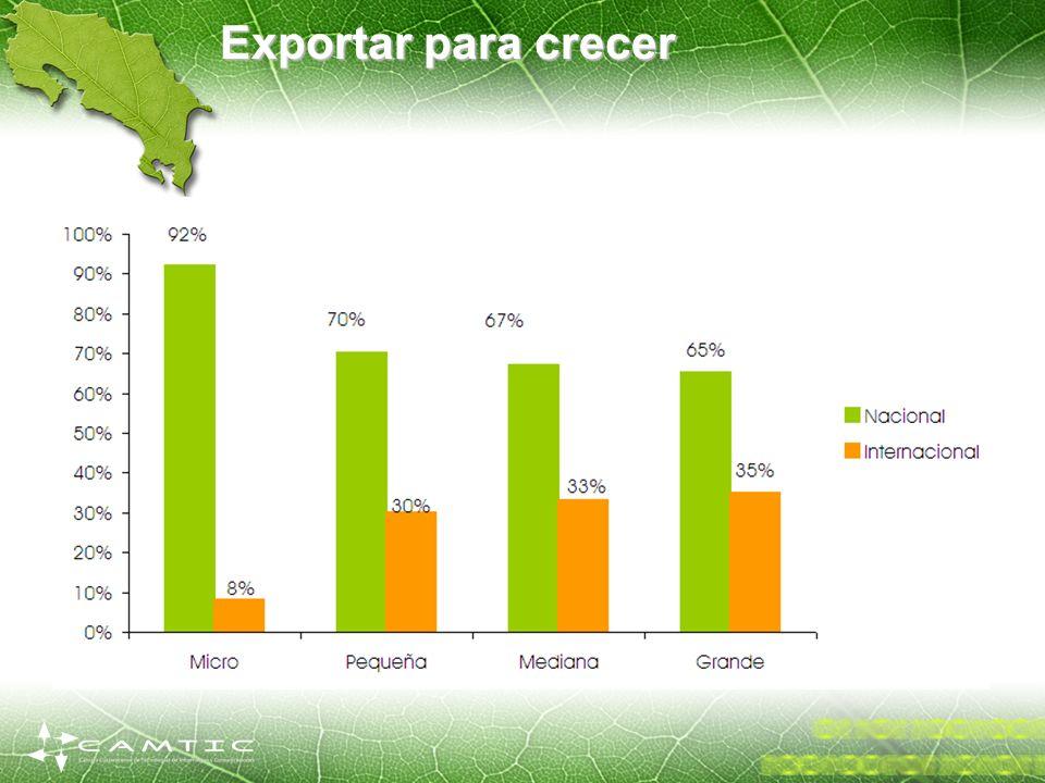 Exportar para crecer