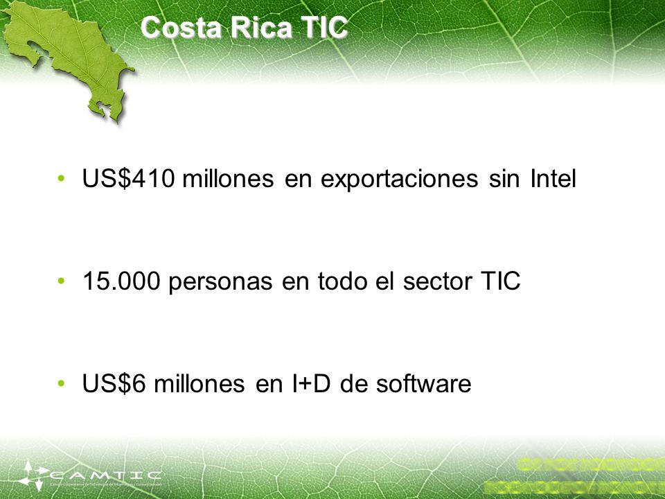 Costa Rica TIC US$410 millones en exportaciones sin Intel 15.000 personas en todo el sector TIC US$6 millones en I+D de software