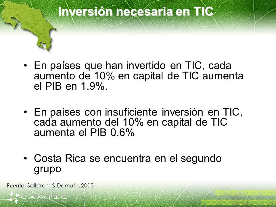 Inversión necesaria en TIC En países que han invertido en TIC, cada aumento de 10% en capital de TIC aumenta el PIB en 1.9%. En países con insuficient