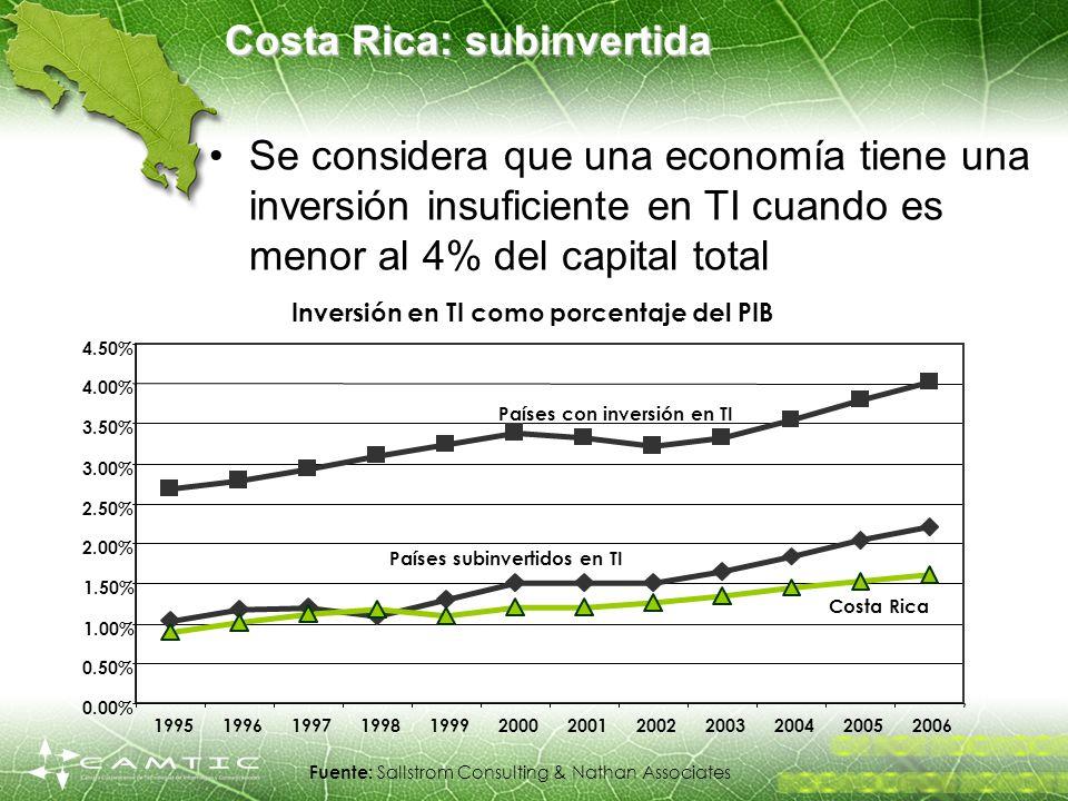 Costa Rica: subinvertida Se considera que una economía tiene una inversión insuficiente en TI cuando es menor al 4% del capital total Fuente: Sallstro