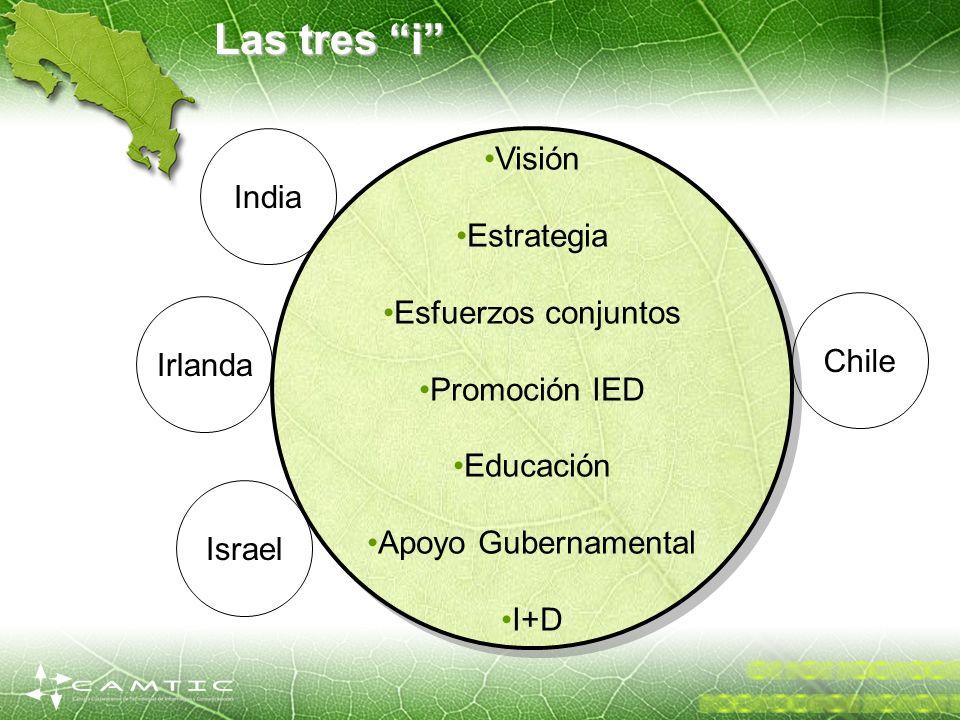 Visión Estrategia Esfuerzos conjuntos Promoción IED Educación Apoyo Gubernamental I+D Visión Estrategia Esfuerzos conjuntos Promoción IED Educación Ap