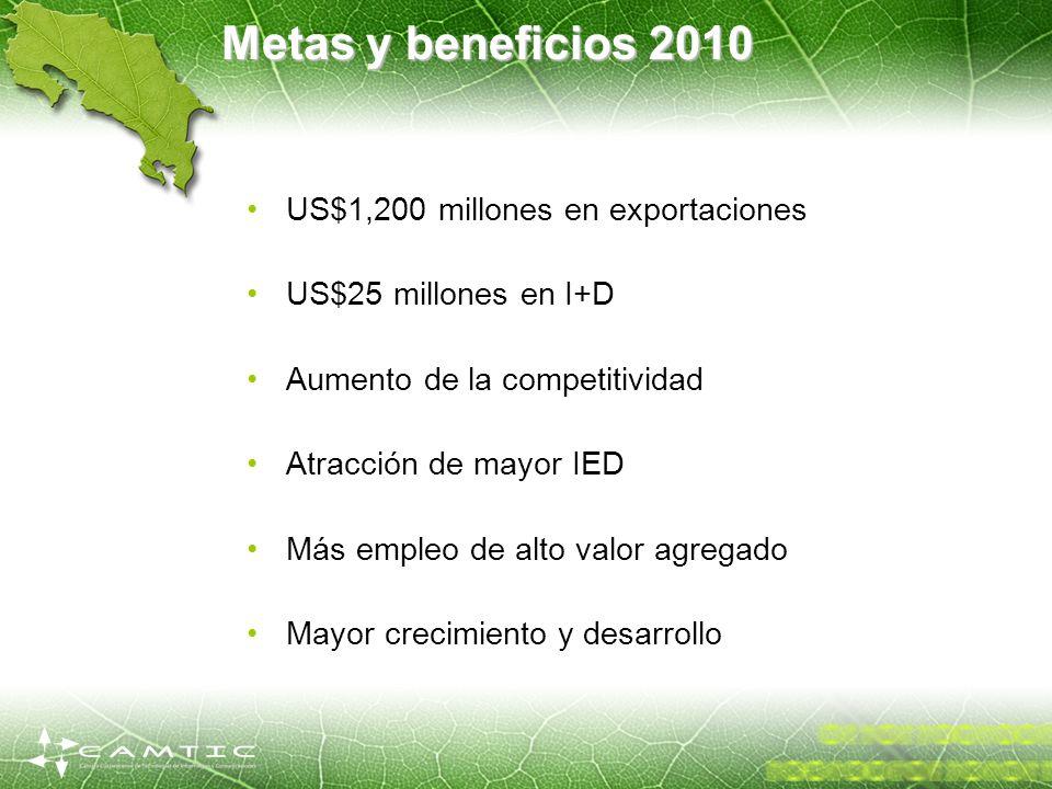 Metas y beneficios 2010 US$1,200 millones en exportaciones US$25 millones en I+D Aumento de la competitividad Atracción de mayor IED Más empleo de alt