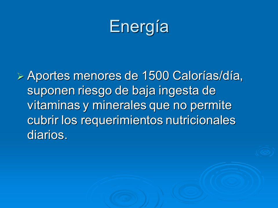 Energía Aportes menores de 1500 Calorías/día, suponen riesgo de baja ingesta de vitaminas y minerales que no permite cubrir los requerimientos nutrici