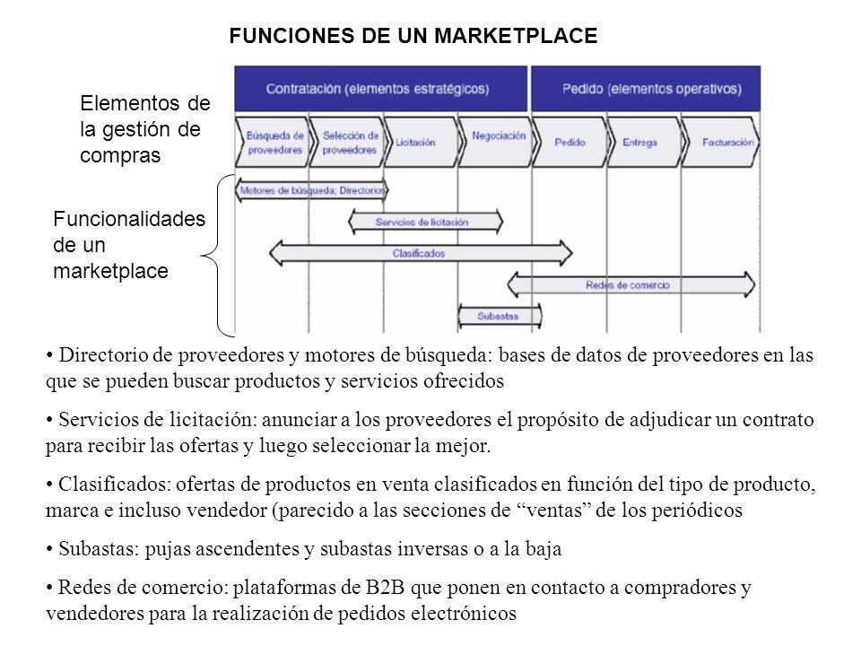 FUNCIONES DE UN MARKETPLACE Elementos de la gestión de compras Funcionalidades de un marketplace Directorio de proveedores y motores de búsqueda: base