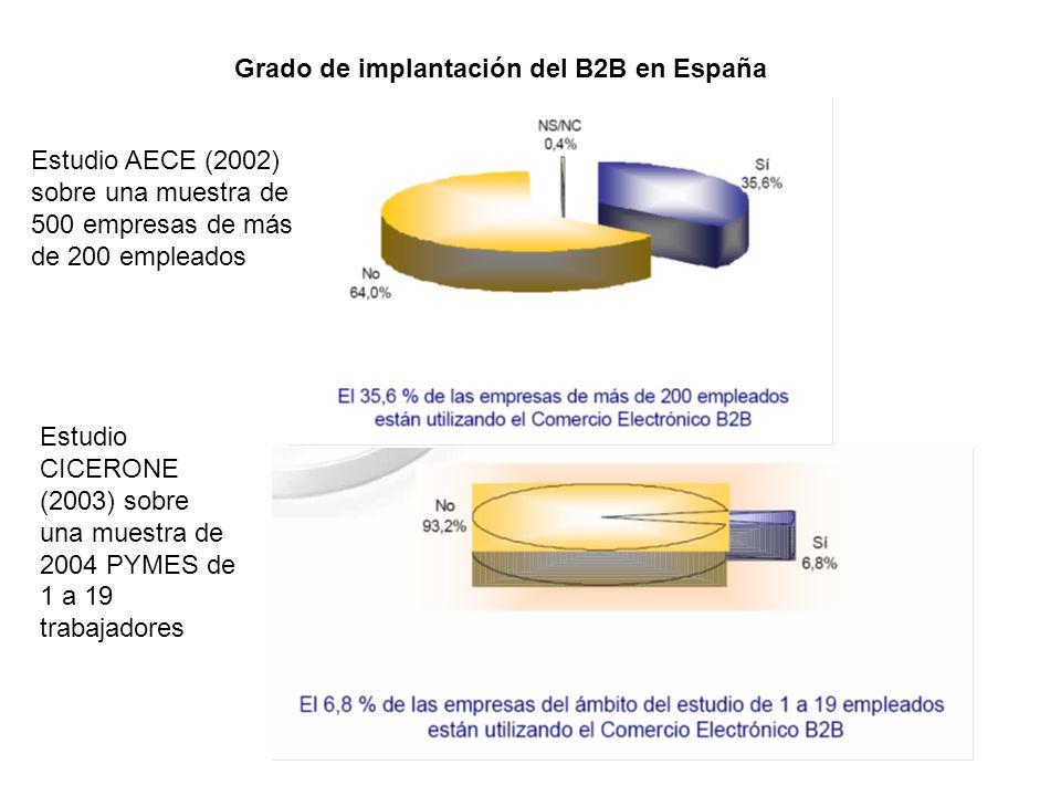 Grado de implantación del B2B en España Estudio AECE (2002) sobre una muestra de 500 empresas de más de 200 empleados Estudio CICERONE (2003) sobre un
