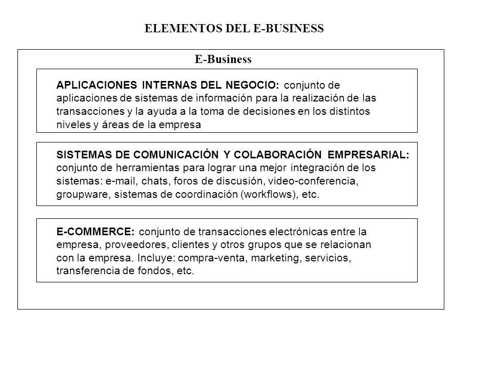 E-Business APLICACIONES INTERNAS DEL NEGOCIO: conjunto de aplicaciones de sistemas de información para la realización de las transacciones y la ayuda