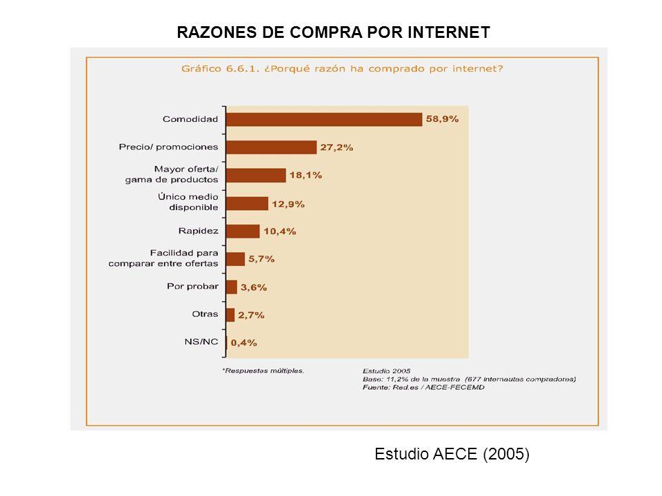 RAZONES DE COMPRA POR INTERNET Estudio AECE (2005)