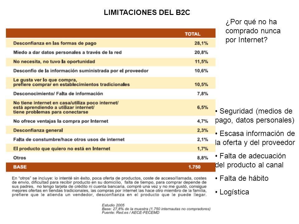 LIMITACIONES DEL B2C Seguridad (medios de pago, datos personales) Escasa información de la oferta y del proveedor Falta de adecuación del producto al