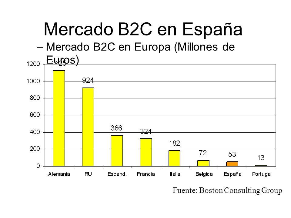 Mercado B2C en España –Mercado B2C en Europa (Millones de Euros) Fuente: Boston Consulting Group