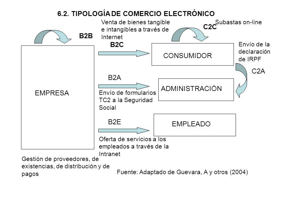 6.2. TIPOLOGÍA DE COMERCIO ELECTRÓNICO EMPRESA CONSUMIDOR ADMINISTRACIÓN EMPLEADO B2B B2C B2A C2C C2A B2E Fuente: Adaptado de Guevara, A y otros (2004