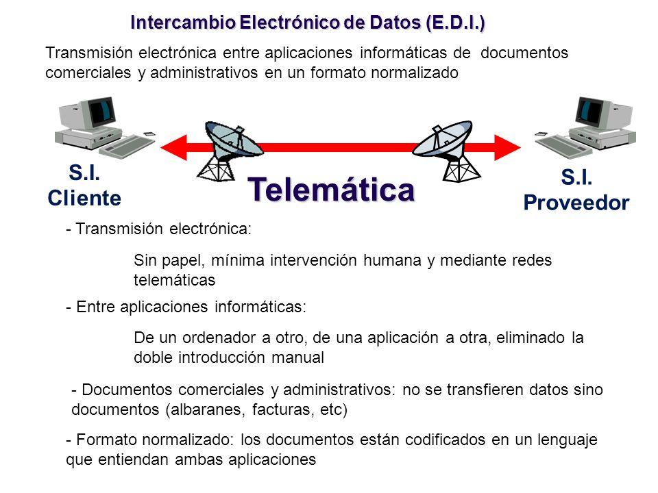 Intercambio Electrónico de Datos (E.D.I.) S.I. Proveedor S.I. Cliente Telemática Transmisión electrónica entre aplicaciones informáticas de documentos