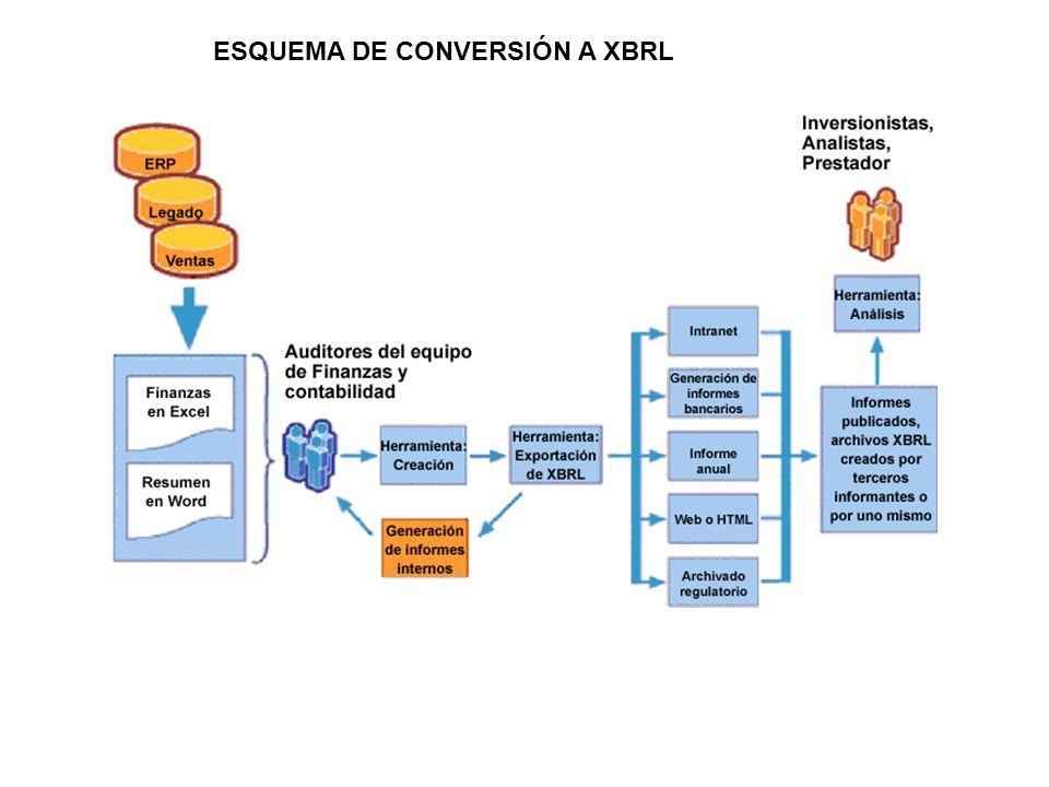 ESQUEMA DE CONVERSIÓN A XBRL