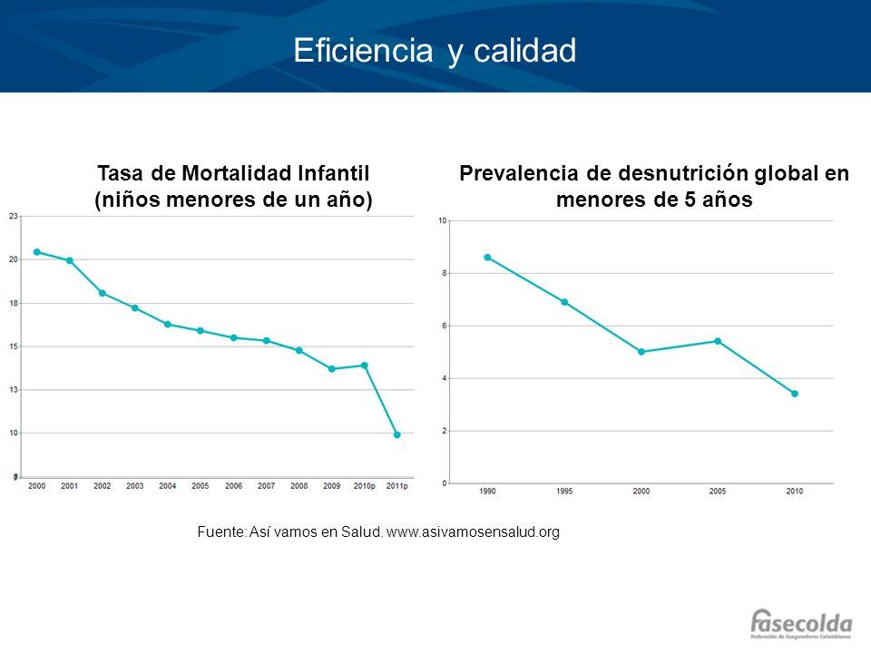 Tasa de Mortalidad Infantil (niños menores de un año) Fuente: Así vamos en Salud. www.asivamosensalud.org Prevalencia de desnutrición global en menore