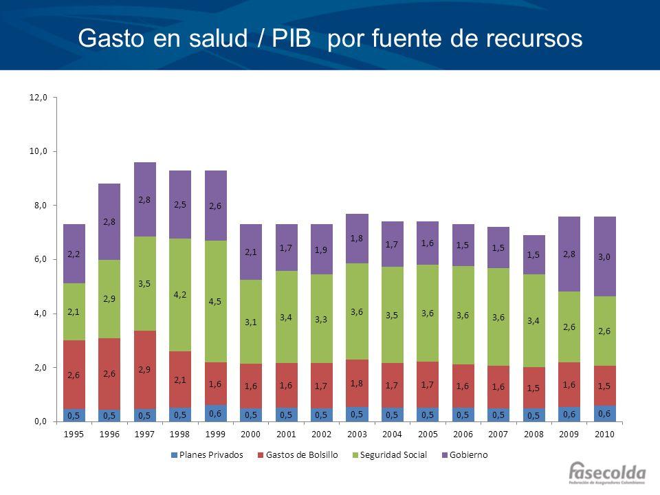 Gasto en salud / PIB por fuente de recursos