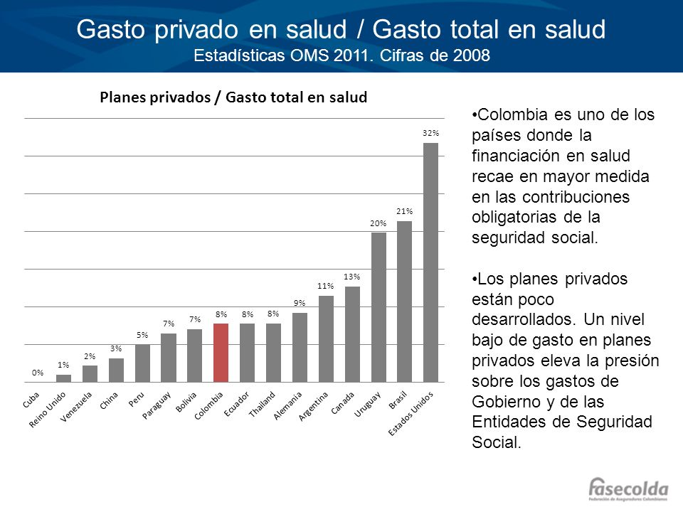 Gasto privado en salud / Gasto total en salud Estadísticas OMS 2011. Cifras de 2008 Colombia es uno de los países donde la financiación en salud recae