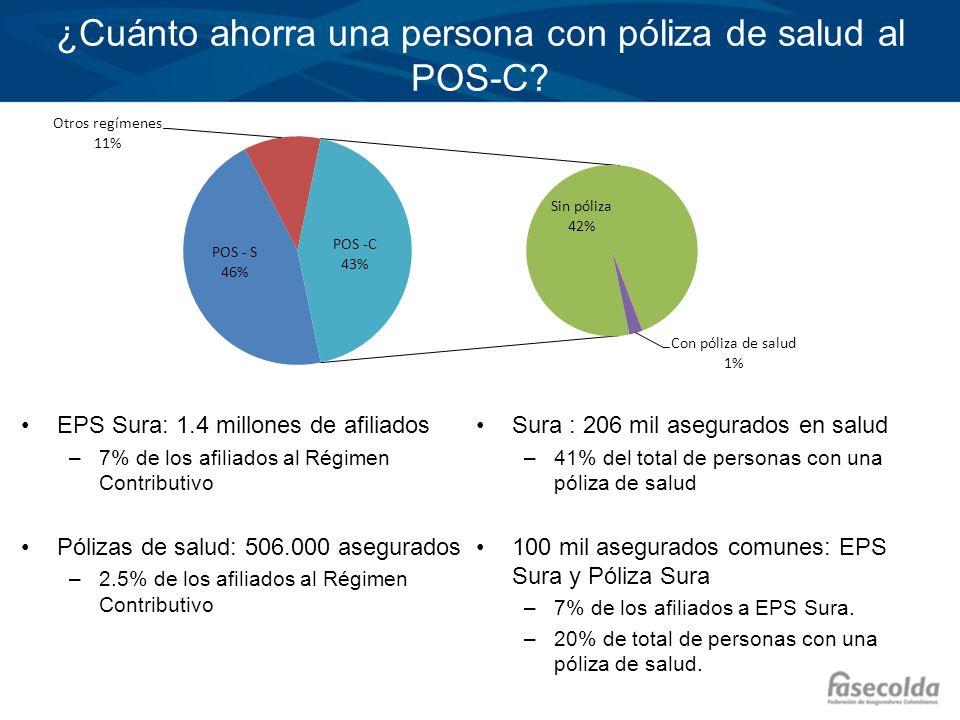 ¿Cuánto ahorra una persona con póliza de salud al POS-C? EPS Sura: 1.4 millones de afiliados –7% de los afiliados al Régimen Contributivo Pólizas de s