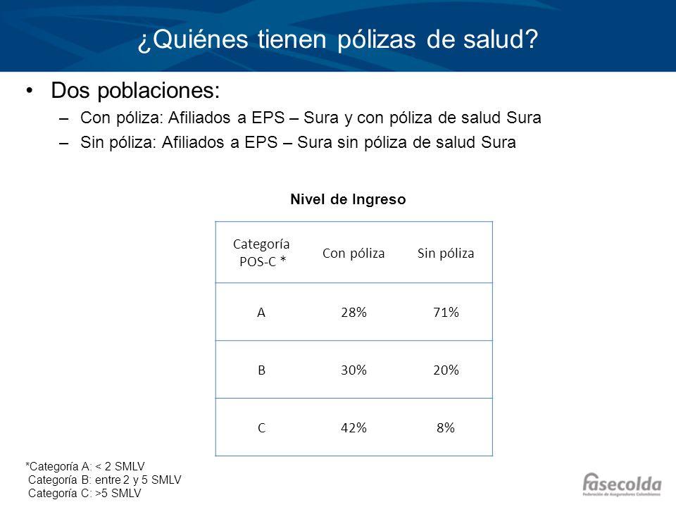 ¿Quiénes tienen pólizas de salud? Dos poblaciones: –Con póliza: Afiliados a EPS – Sura y con póliza de salud Sura –Sin póliza: Afiliados a EPS – Sura