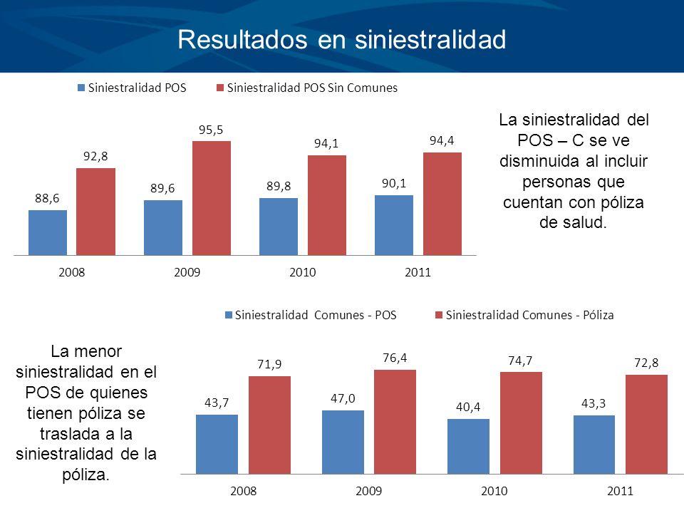 Resultados en siniestralidad La siniestralidad del POS – C se ve disminuida al incluir personas que cuentan con póliza de salud. La menor siniestralid