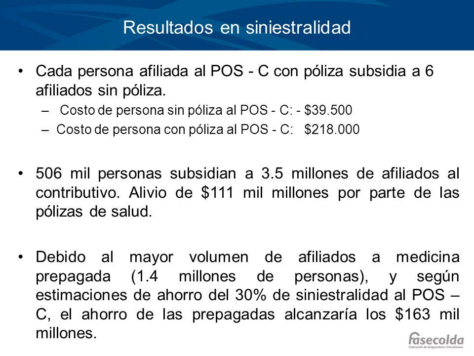 Resultados en siniestralidad Cada persona afiliada al POS - C con póliza subsidia a 6 afiliados sin póliza. – Costo de persona sin póliza al POS - C: