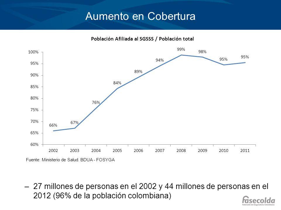 Aumento en Cobertura –27 millones de personas en el 2002 y 44 millones de personas en el 2012 (96% de la población colombiana) Fuente: Ministerio de S
