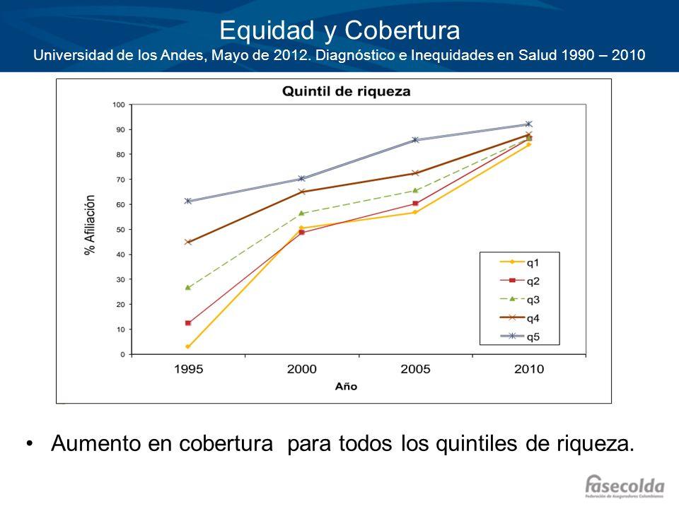 Equidad y Cobertura Universidad de los Andes, Mayo de 2012. Diagnóstico e Inequidades en Salud 1990 – 2010 Aumento en cobertura para todos los quintil