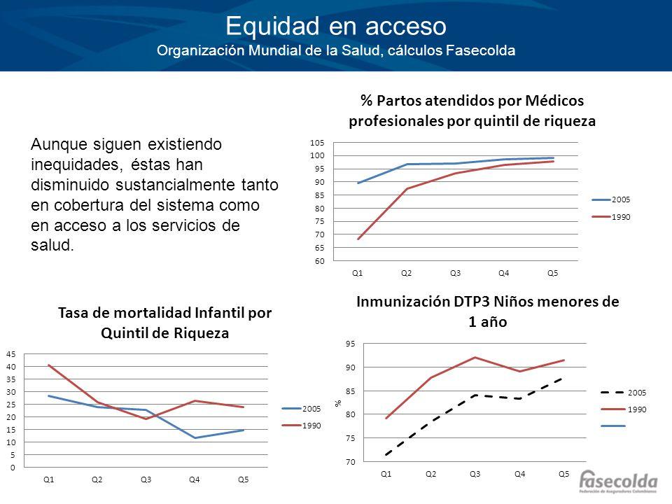 Aunque siguen existiendo inequidades, éstas han disminuido sustancialmente tanto en cobertura del sistema como en acceso a los servicios de salud. Equ