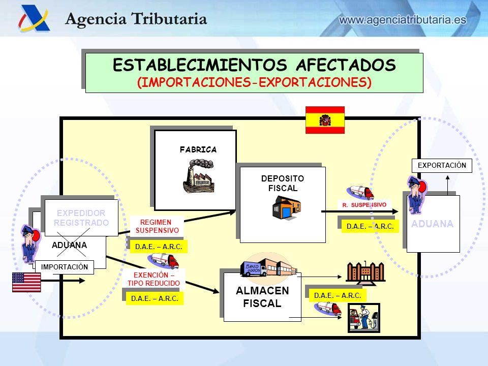 ESTABLECIMIENTOS AFECTADOS (IMPORTACIONES-EXPORTACIONES) ESTABLECIMIENTOS AFECTADOS (IMPORTACIONES-EXPORTACIONES) FABRICA DEPOSITO FISCAL ADUANA R. SU