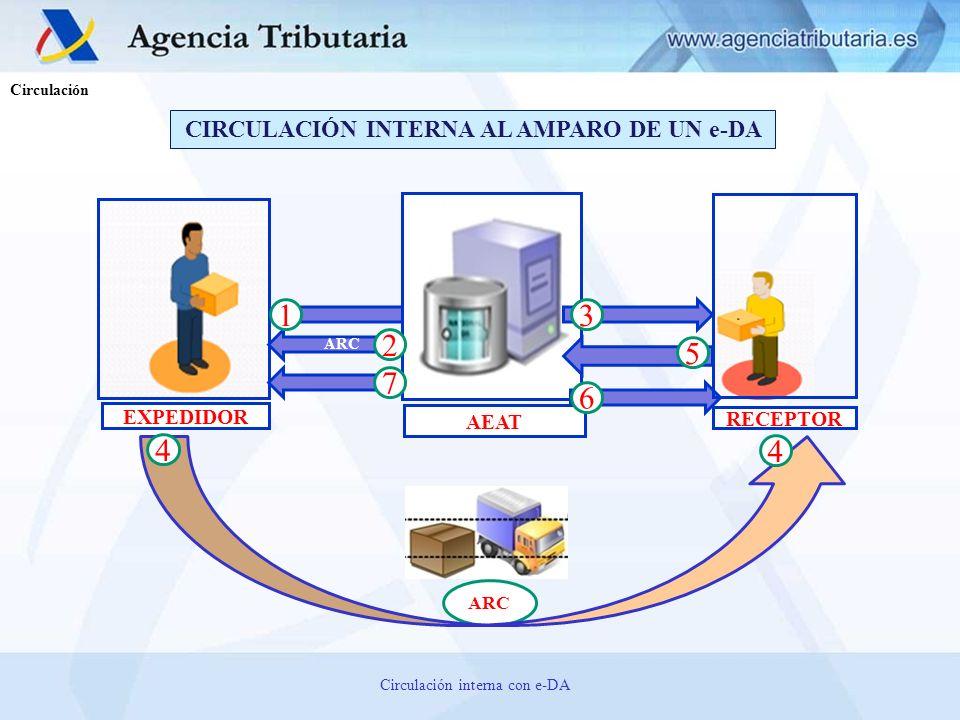 EXPEDIDOR RECEPTOR AEAT 1 2 3 ARC 5 7 6 CIRCULACIÓN INTERNA AL AMPARO DE UN e-DA 4 4 Circulación Circulación interna con e-DA