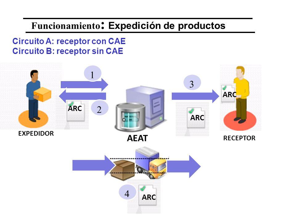 Funcionamiento : Expedición de productos EXPEDIDOR RECEPTOR ARC 1 2 3 AEAT ARC 4 Circuito A: receptor con CAE Circuito B: receptor sin CAE
