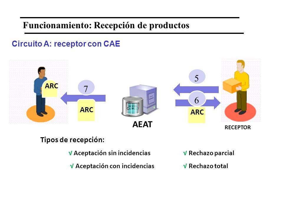 EXPEDIDOR RECEPTOR 7 ARC AEAT ARC 5 Funcionamiento: Recepción de productos Tipos de recepción: Aceptación sin incidencias Rechazo parcial Aceptación c