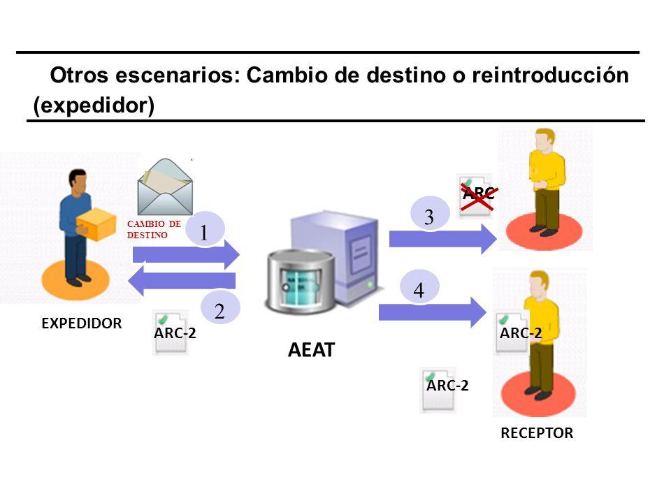 Otros escenarios: Cambio de destino o reintroducción (expedidor) EXPEDIDOR RECEPTOR 1 2 3 AEAT ARC-2 CAMBIO DE DESTINO 4 ARC