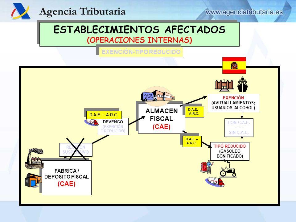 ESTABLECIMIENTOS AFECTADOS (OPERACIONES INTERNAS) ESTABLECIMIENTOS AFECTADOS (OPERACIONES INTERNAS) FABRICA DEPOSITO FISCAL ALMACÉN FISCAL FABRICA DEPOSITO FISCAL ALMACÉN FISCAL EXCEPCIONES A LA EXPEDICIÓN DEL D.A.E.