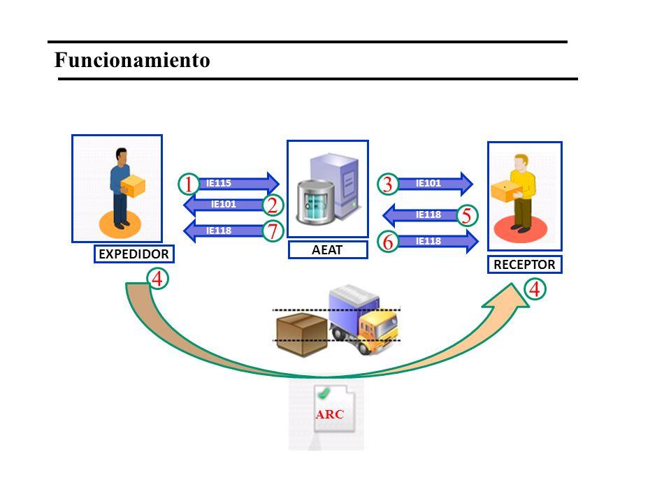 EXPEDIDOR RECEPTOR AEAT 1 2 4 3 ARC 4 5 7 6 IE101 Funcionamiento IE101IE115 IE118