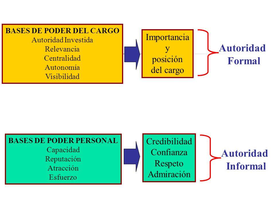 Síntesis Distinguir entre autoridad y liderazgo Reconocer la Función Social de Autoridad (D,P, O: r, c, n). Diferenciar entre autoridad formal e infor