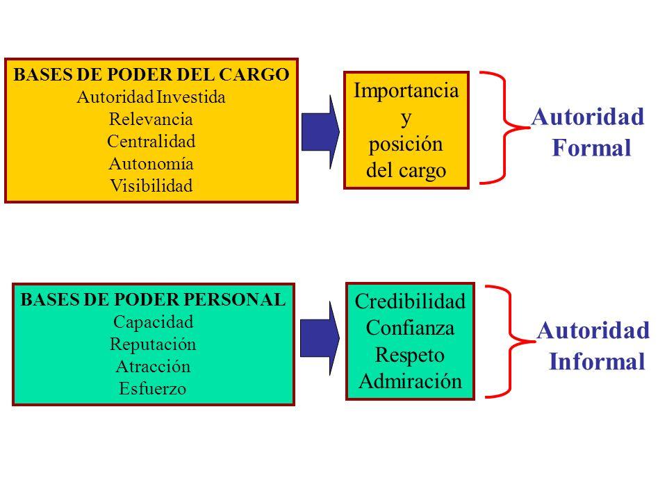 Autoridad Formal y Autoridad Informal Autoridad formal: acompañada por los diversos poderes del cargo y el mandato, el cual debe satisfacer un conjunt