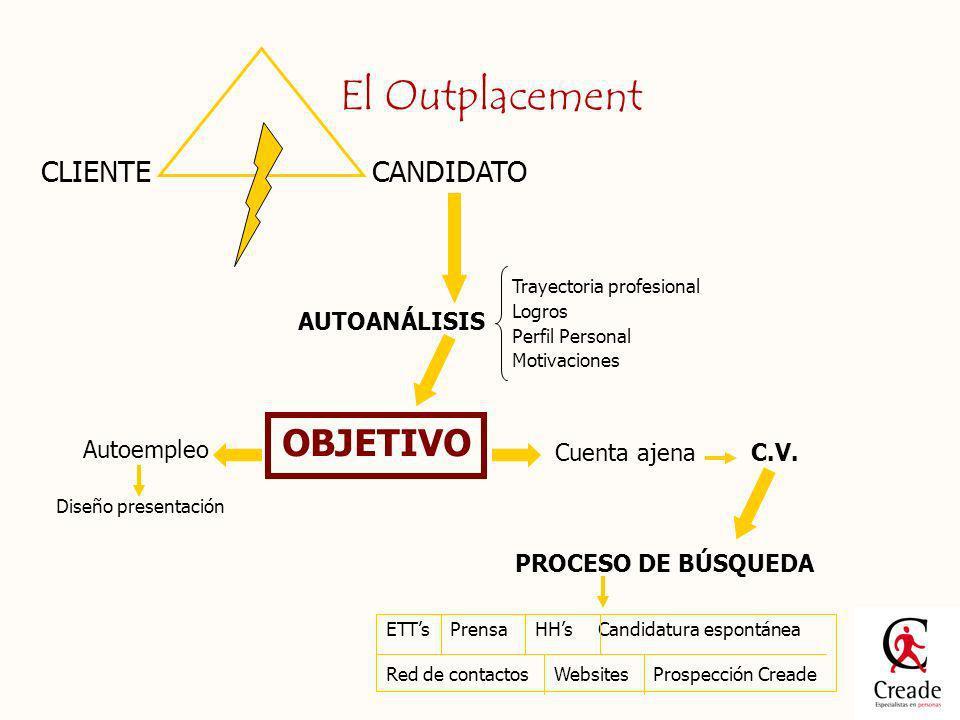 El Outplacement CLIENTECANDIDATO AUTOANÁLISIS Trayectoria profesional Logros Perfil Personal Motivaciones OBJETIVO C.V. PROCESO DE BÚSQUEDA Autoempleo