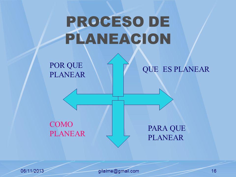 06/11/2013gilalme@gmail.com15 PROCESO ADMINISTRATIVO (PVHA) PLANEARHACER VERIFICARACTUAR