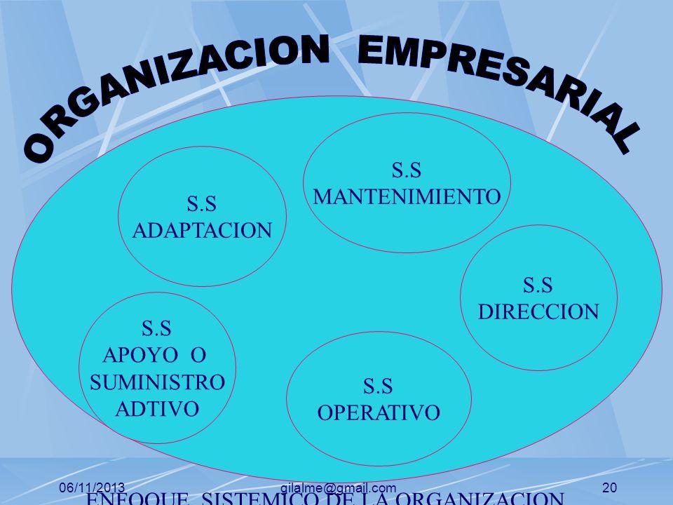 06/11/2013gilalme@gmail.com19 EL PROCESO DE CONTROL Que es control Por que controlar Para que controlar Que controlar Cuando controlar Quien controla