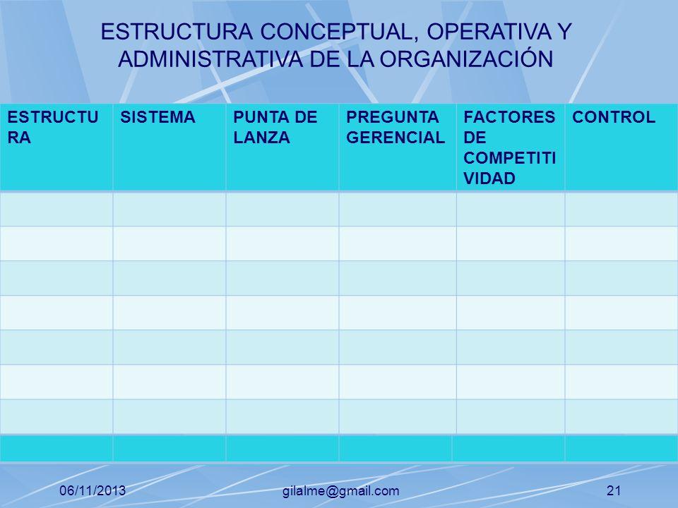 06/11/2013gilalme@gmail.com20 S.S ADAPTACION S.S MANTENIMIENTO S.S APOYO O SUMINISTRO ADTIVO S.S OPERATIVO S.S DIRECCION ENFOQUE SISTEMICO DE LA ORGAN