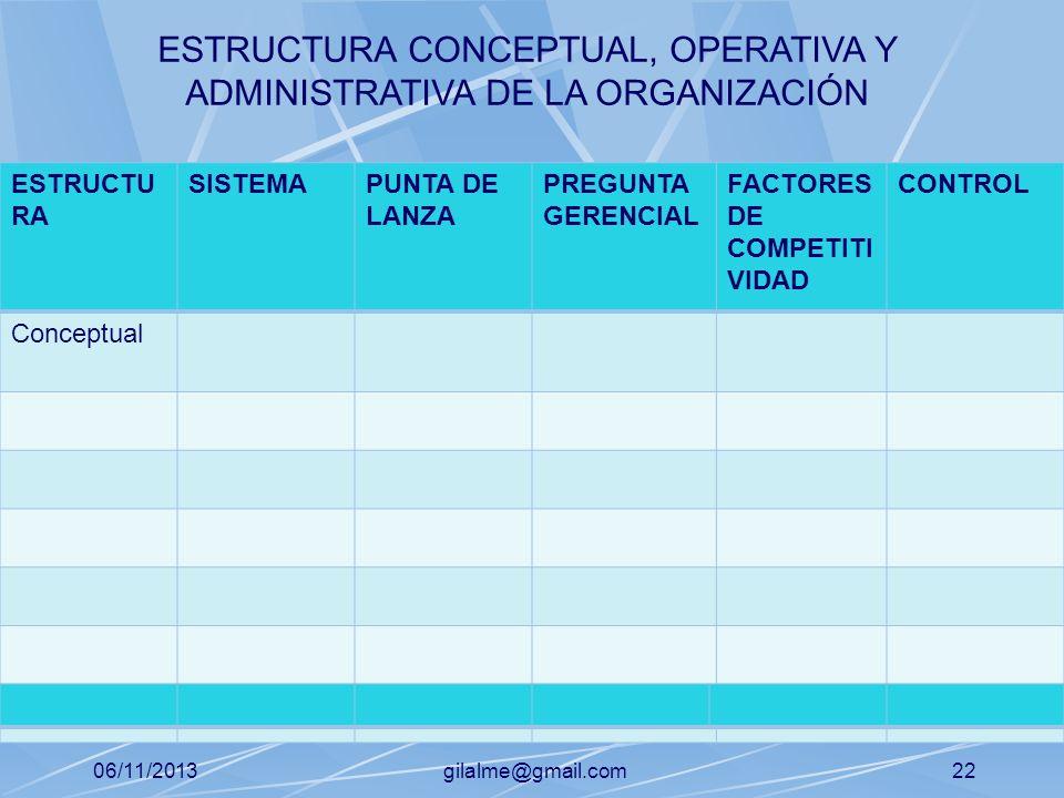 06/11/2013gilalme@gmail.com21 ESTRUCTU RA SISTEMAPUNTA DE LANZA PREGUNTA GERENCIAL FACTORES DE COMPETITI VIDAD CONTROL ESTRUCTURA CONCEPTUAL, OPERATIV
