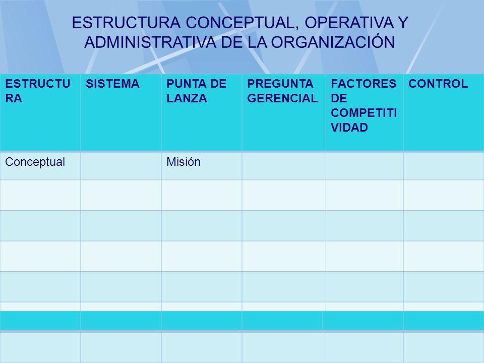 06/11/2013gilalme@gmail.com22 ESTRUCTU RA SISTEMAPUNTA DE LANZA PREGUNTA GERENCIAL FACTORES DE COMPETITI VIDAD CONTROL Conceptual ESTRUCTURA CONCEPTUA