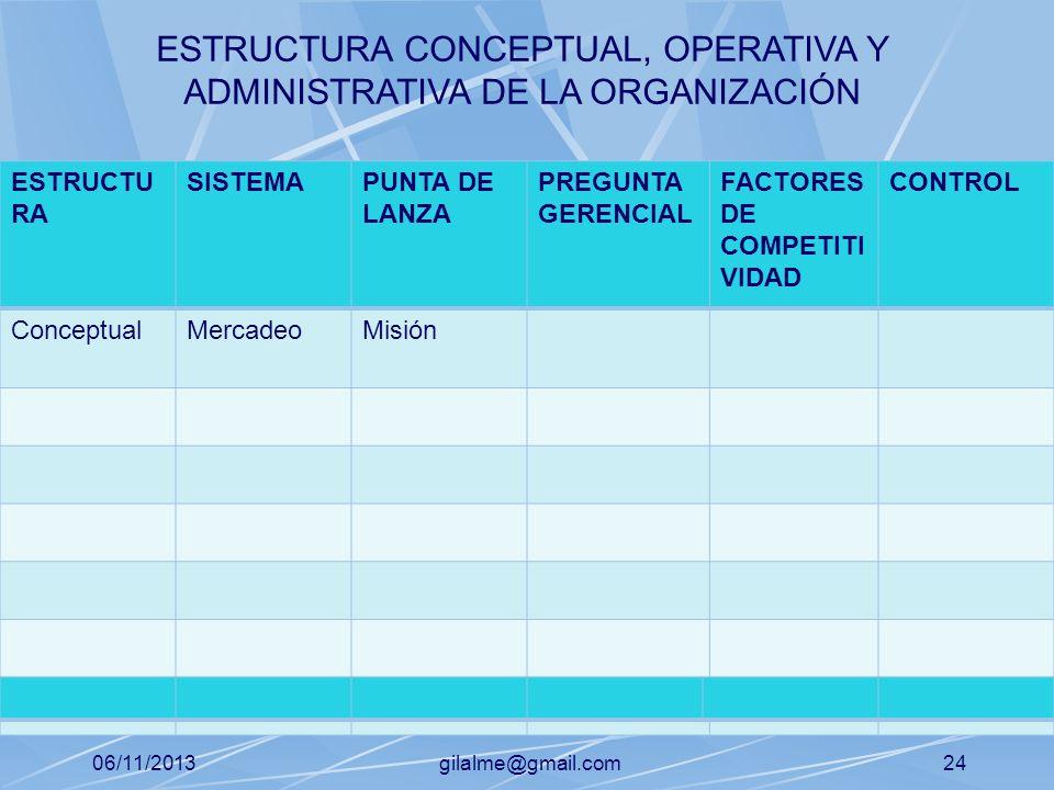 06/11/2013gilalme@gmail.com23 ESTRUCTU RA SISTEMAPUNTA DE LANZA PREGUNTA GERENCIAL FACTORES DE COMPETITI VIDAD CONTROL ConceptualMisión ESTRUCTURA CON