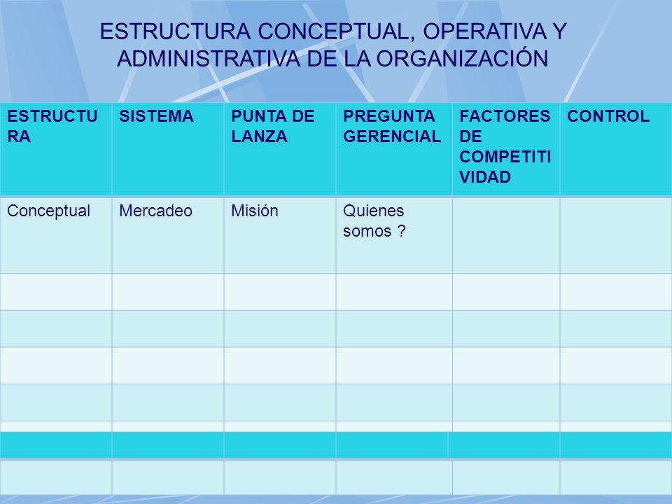 06/11/2013gilalme@gmail.com24 ESTRUCTU RA SISTEMAPUNTA DE LANZA PREGUNTA GERENCIAL FACTORES DE COMPETITI VIDAD CONTROL ConceptualMercadeoMisión ESTRUC