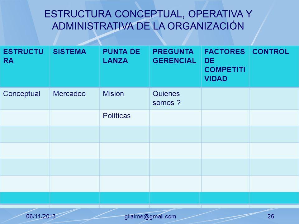 06/11/2013gilalme@gmail.com25 ESTRUCTU RA SISTEMAPUNTA DE LANZA PREGUNTA GERENCIAL FACTORES DE COMPETITI VIDAD CONTROL ConceptualMercadeoMisiónQuienes