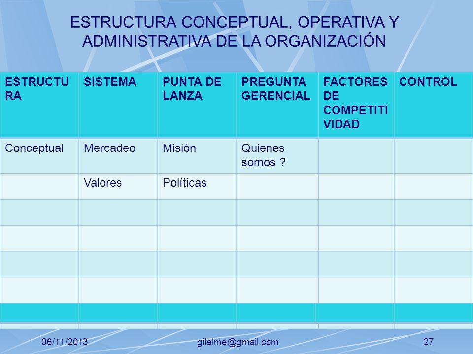 06/11/2013gilalme@gmail.com26 ESTRUCTU RA SISTEMAPUNTA DE LANZA PREGUNTA GERENCIAL FACTORES DE COMPETITI VIDAD CONTROL ConceptualMercadeoMisiónQuienes