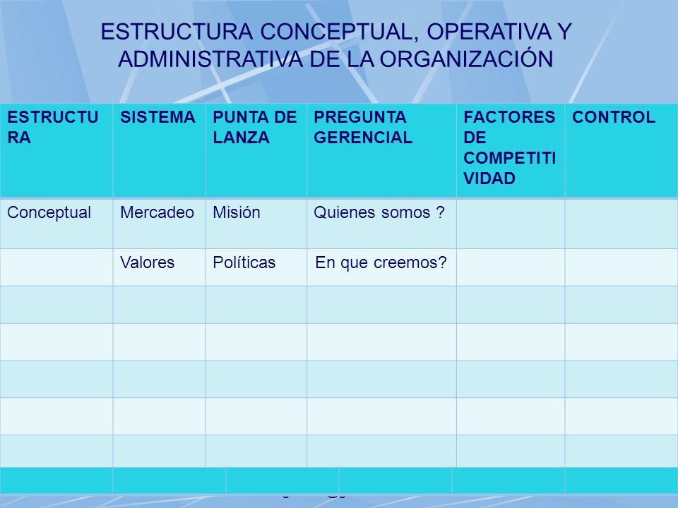 06/11/2013gilalme@gmail.com27 ESTRUCTU RA SISTEMAPUNTA DE LANZA PREGUNTA GERENCIAL FACTORES DE COMPETITI VIDAD CONTROL ConceptualMercadeoMisiónQuienes