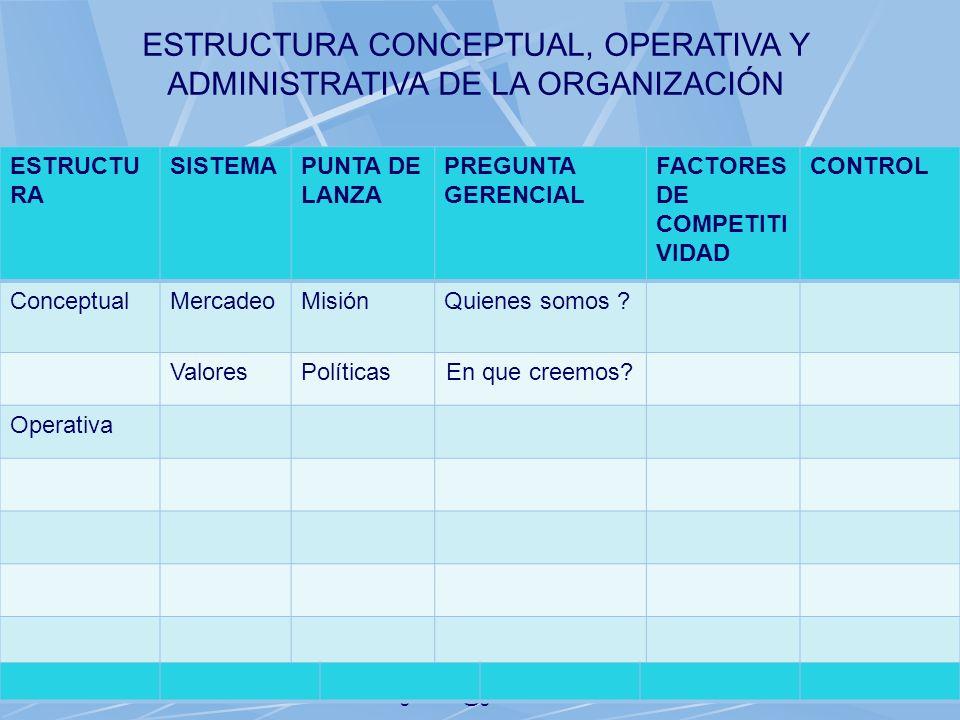 06/11/2013gilalme@gmail.com28 ESTRUCTU RA SISTEMAPUNTA DE LANZA PREGUNTA GERENCIAL FACTORES DE COMPETITI VIDAD CONTROL ConceptualMercadeoMisiónQuienes